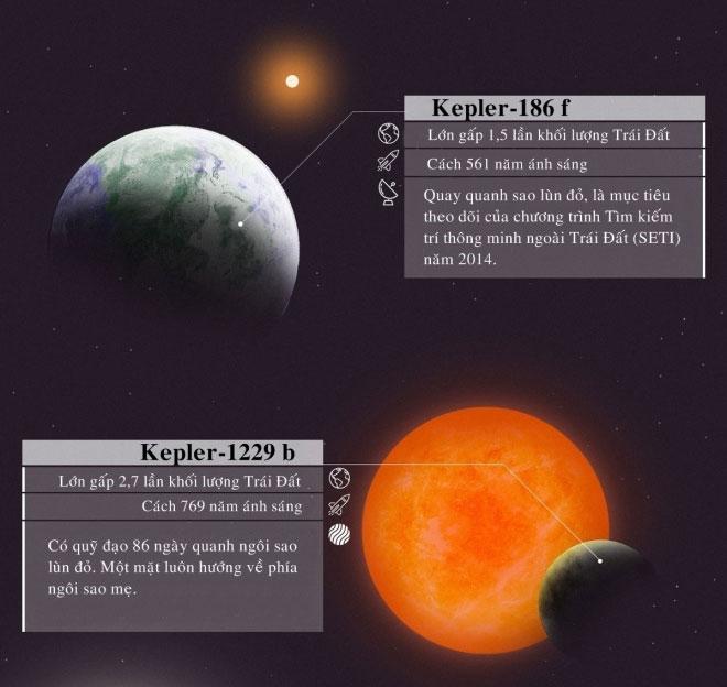 Kepler 186 f lớn gấp 1,5 lần Trái đất, cách Trái đất 561 năm ánh sáng.