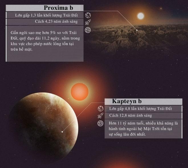 Proxima b cách Trái đất 4,2 năm ánh sáng và nằm trong khu vực cho phép nước lỏng tồn tại trên bề mặt.