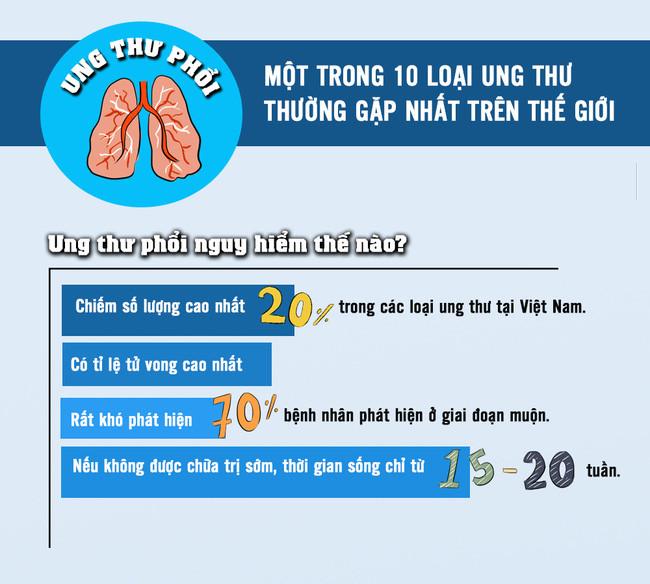 Ung thư phổi là 1 trong 10 loại ung thư thường gặp nhất trên thế giới.