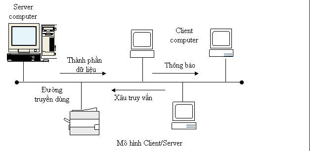 Mô hình trạm-chủ (Client-Server)