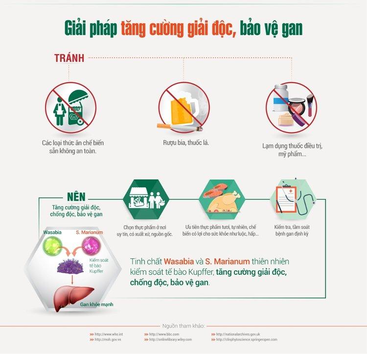 Để tăng cường bảo vệ gan, giải độc gan, cần loại bỏ rượu bia, thuốc lá, không lạm dụng thuốc điều trị và không ăn thức ăn chế biến sẵn....