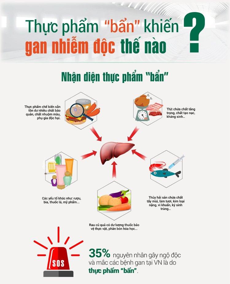 Thực phẩm bẩn là nguyên nhân gây ra ngộ độc và mắc các bệnh về gan ở Việt Nam.