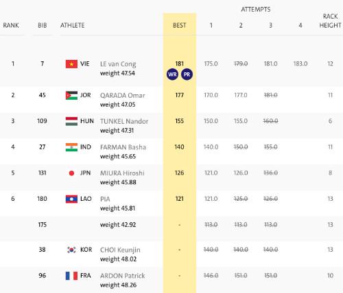 Kết quả thi đấu cử tạ nam hạng 49kg Paralympic 2016
