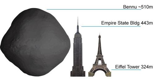 Thiên thạch Bennu có đường kính lớn hơn chiều cao của tòa tháp Empire State.