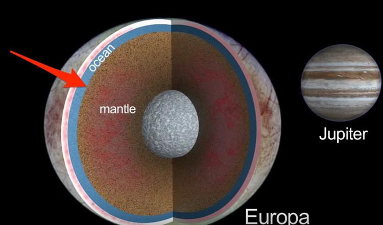 Khi Europa tiến đến gần Sao Mộc thì nó căng ra thành hình thuôn. Khi nó cách xa sao Mộc thì nó co lại thành hình cầu.