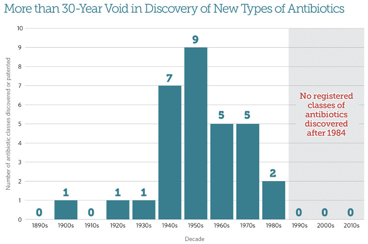 Kể từ năm 1984, chưa có một lớp kháng sinh mới nào được sản xuất.