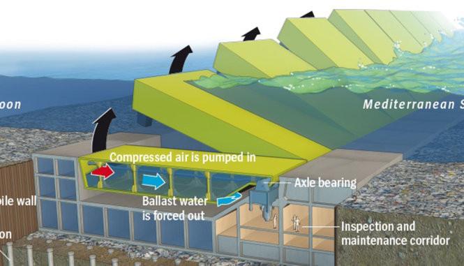 """Ảnh minh họa sơ đồ hoạt động của công trình Mose, vẽ quá trình các cánh cổng được bơm khí """"bật dậy"""" từ đáy biển"""