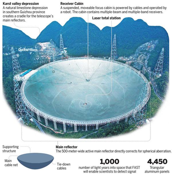 Kính thiên văn FAST có đường kính tới 500m.