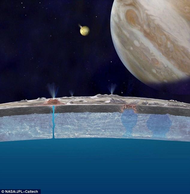 Mô phỏng cột nước trên bề mặt Europa.