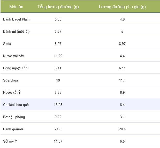 Bảng ước lượng lượng đường trong thực phẩm của một số món ăn.