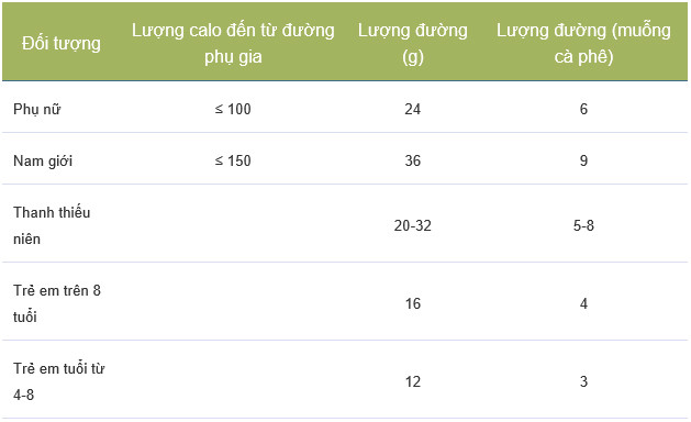 Khuyến cáo mức độ tiêu thụ đường cho từng nhóm người.