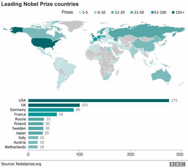 Mỹ vẫn là quốc gia dẫn đầu thế giới về số nhà khoa học đạt giải Nobel.Mỹ vẫn là quốc gia dẫn đầu thế giới về số nhà khoa học đạt giải Nobel.