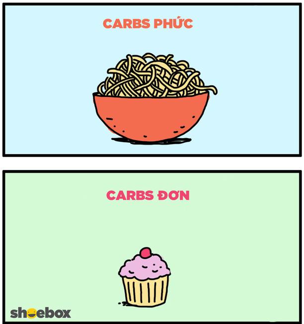Carbohydrate được phân làm hai dạng: đơn giản (carbs đơn) và phức tạp (carbs phức).