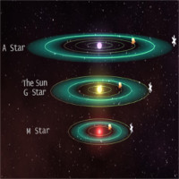 Hành tinh nghiêng xoay quanh các ngôi sao nhỏ khó có thể tồn tại sự sống