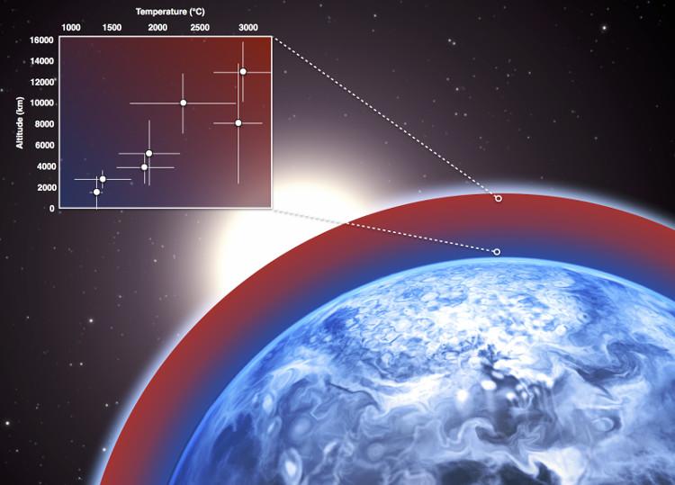 Bầu khí quyển hành tinh HD 189733 b có nhiệt độ lên tới 3.000 độ C.