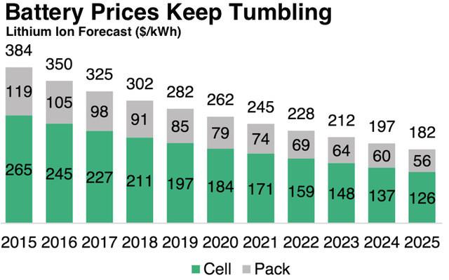 Giá thành pin vẫn giảm và được dự đoán là sẽ tiếp tục giảm.