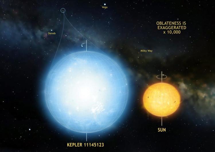 Kepler 11145123 (màu xanh trắng) được cho là vật thể tròn nhất trong tự nhiên mà các nhà nghiên cứu từng đo.