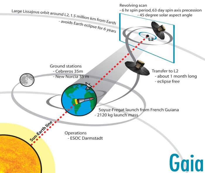 Đây là mô hình quỹ đạo của tàu vũ trụ Gaia khi thực hiện hành trình khám phá Milky Way, xuất phát từ Trái Đất.