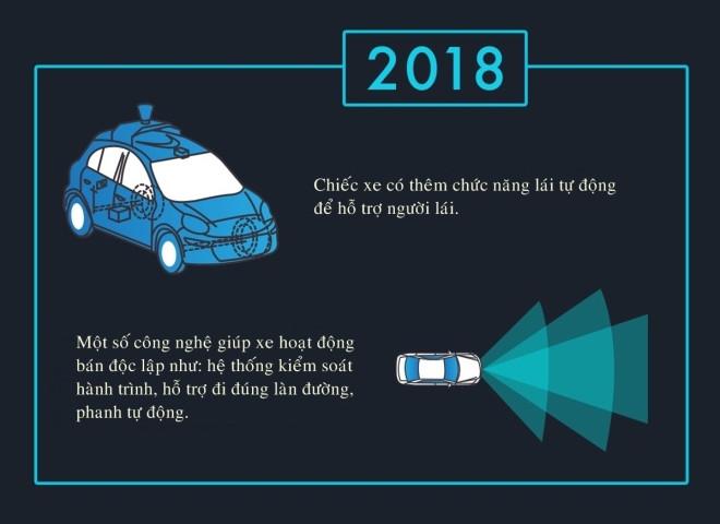 Đến năm 2018, sẽ có thêm chức năng lái tự động để hỗ trợ người lái