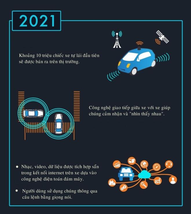 Đến năm 2021 sẽ có khoảng 10 triệu xe tự lái được bán ra thị trường