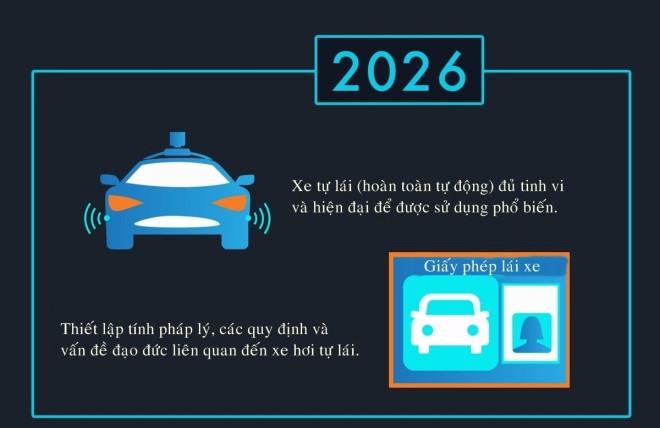 Đến năm 2026, các xe tự lái đã đủ tinh vi và hiện đại để được sử dụng phổ biến.