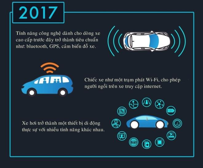Đến năm 2017, xe ô tô xe như một trạm phát wifi, người ngồi trên xe sẽ được truy cập internet miễn phí