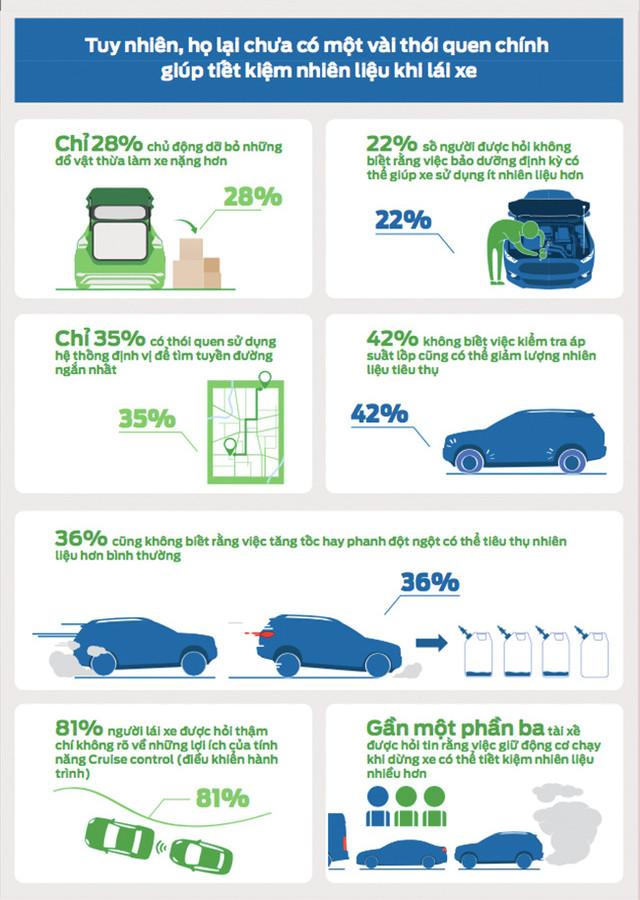 42% người lái xe không biết việc kiểm tra áp suất lốp cũng có thể làm giảm lượng nhiên liệu tiêu thụ