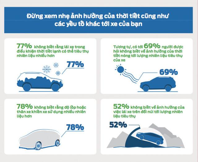 Có đến 77% lái xe Việt không biết rằng, lái xe trong điều kiện thời tiết lạnh có thể tiêu thụ nhiều nhiên liệu hơn.