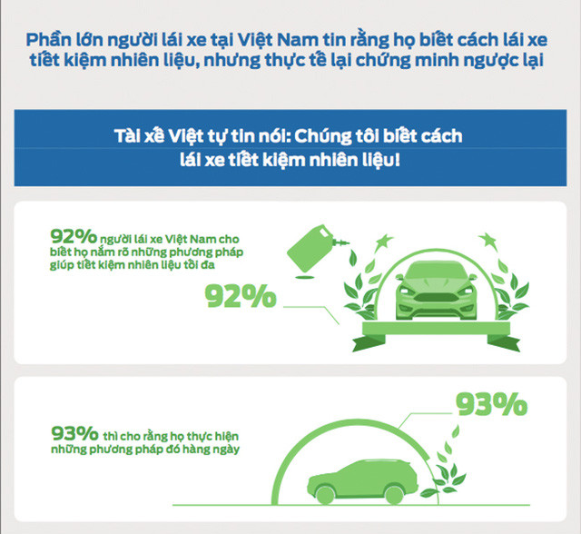 92% người lái xe Việt Nam cho biết họ nắm rõ phương pháp giúp tiết kiệm nhiên liệu tối đa