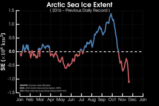 Mức độ lan của biển băng năm nay đã đạt mức thấp kỉ lục.