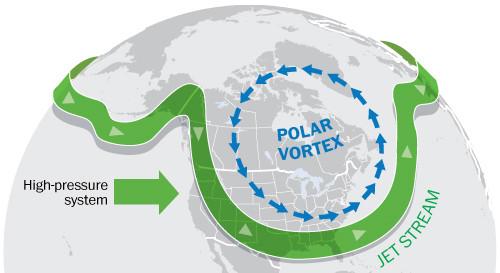 Mô phỏng sự ảnh hưởng của vòng xoáy cực Bắc lên Bờ Đông.