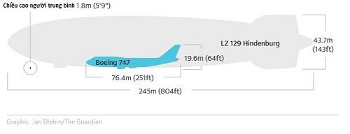 Kích thước khổng lồ của Hindenburg