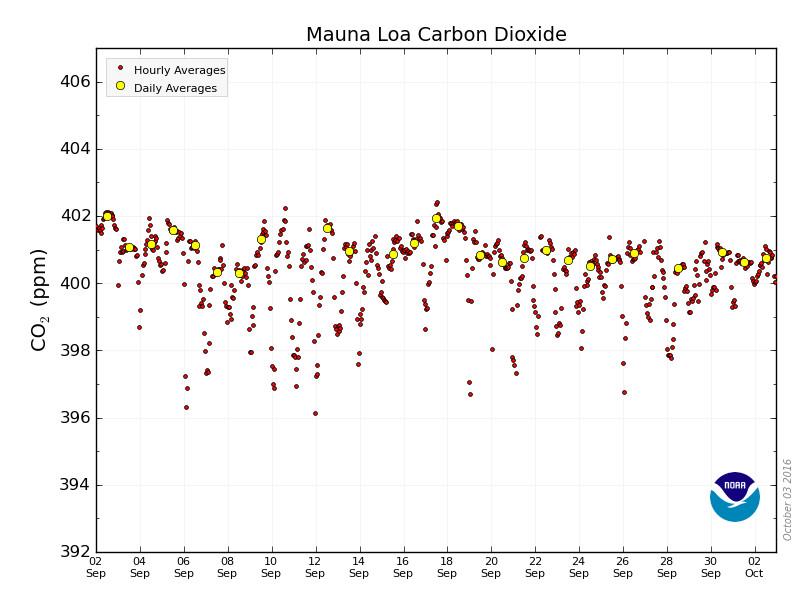 Biểu đồ biểu thị nống độ khí CO2 (đợn  vị một phần triệu hay ppm) trong bầu khí quyển vào tháng 9 vừa qua