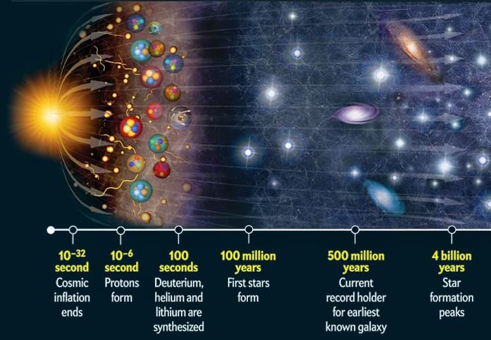 Sự tiến hóa của Big Bang