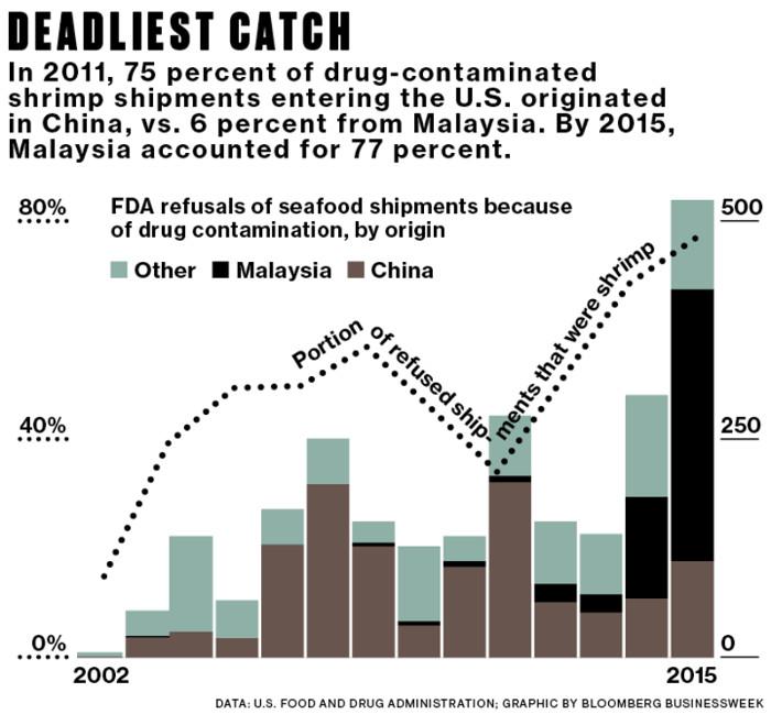 Năm 2011, 75% số tôm chứa các chất cấm được nhập khẩu từ Trung Quốc vào Mỹ, chỉ 6% là từ Malaysia.