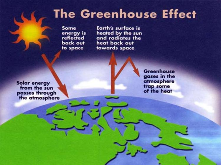 Bức xạ sóng ngắn của Mặt trời có thể xuyên qua tầng khí quyển chiếu xuống mặt đất