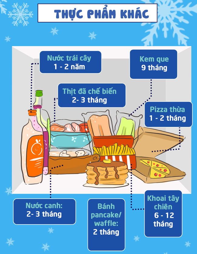 Nước trái cây có thể để từ 1-2 năm, khoai tây chiên là 6-12 tháng....