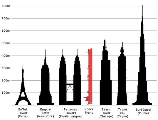 Tháp Eiffel hay tòa nhà Empire State cũng ngậm ngùi xếp sau gã khổng lồ mang tên Jahre Viking này.