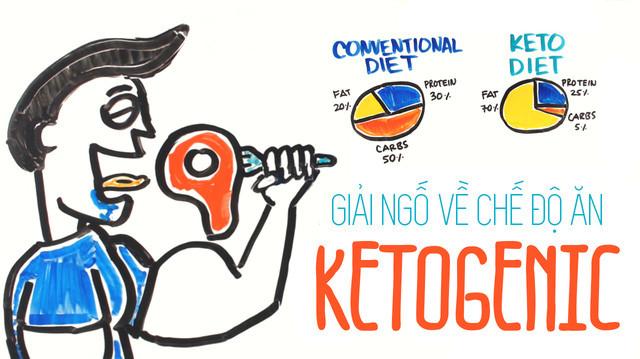 Ketogenic là tên một chế độ ăn uống, trong đó tiêu thụ một lượng rất nhỏ carbohydrate (carb)