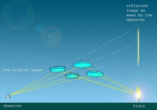 Trụ ánh sáng xuất hiện là do các phân tử băng hình thành trong vùng khí quyển thấp