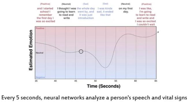 Hiện tại AI sẽ đánh giá khoảng thời gian dừng của câu chuyện hoặc tông giọng nói đều đều là cảm giác buồn