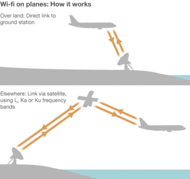 Có hai cách để máy bay kết nối internet: sử dụng tín hiệu mặt đất (hình trên) và tín hiệu vệ tinh.