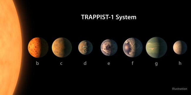Hệ Mặt trời phiên bản 2.0 mới có tên là TRAPPIST-1.
