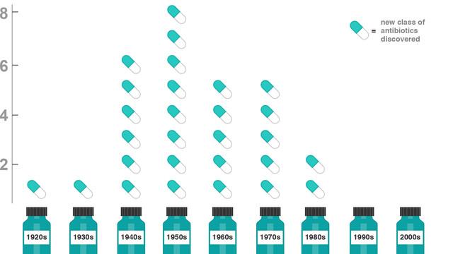 Hơn 30 năm trở lại đây, con người không phát triển thêm được một dòng kháng sinh mới nào.