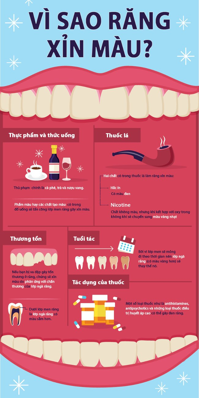 Răng xỉn màu do nhiều nguyên nhân như: hút thuốc lá, thương tổn răng, đồ ăn và thức uống...