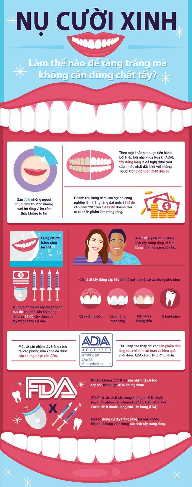 Gần 20% những người chụp hình thường không hở răng vì họ cảm thấy không tự tin với hàm răng của mình.