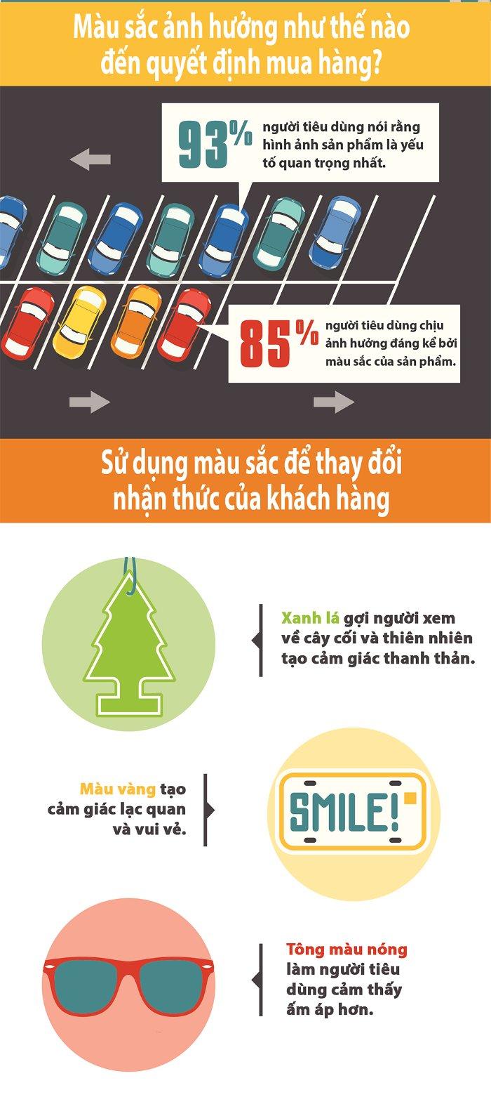 93% người tiêu dùng nói rằng hình ảnh sản phẩm là yếu tố quan trọng nhất.