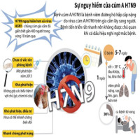 Sự nguy hiểm của virus cúm gia cầm A/H7N9