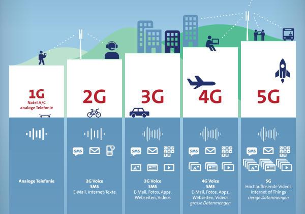 5G sẽ mang lại một đường dẫn kết nối rộng hơn và nhanh hơn