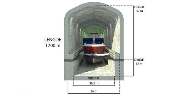 Đường hầm cho phép tàu chở hàng và chở khách với trọng tải lên đến 16.000 tấn đi xuyên qua.
